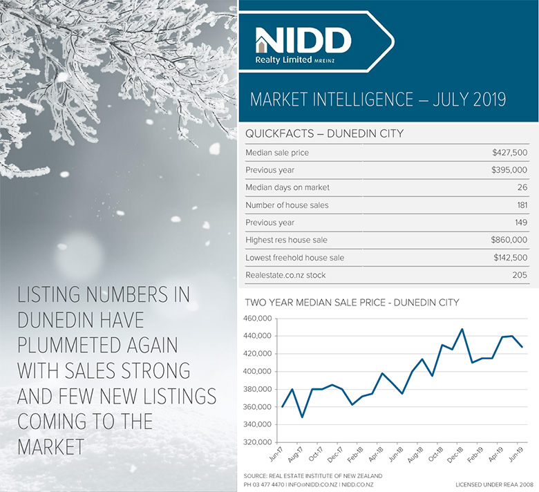 July 2019 Market Intelligence - Infographic Web 780px @ 96DPI
