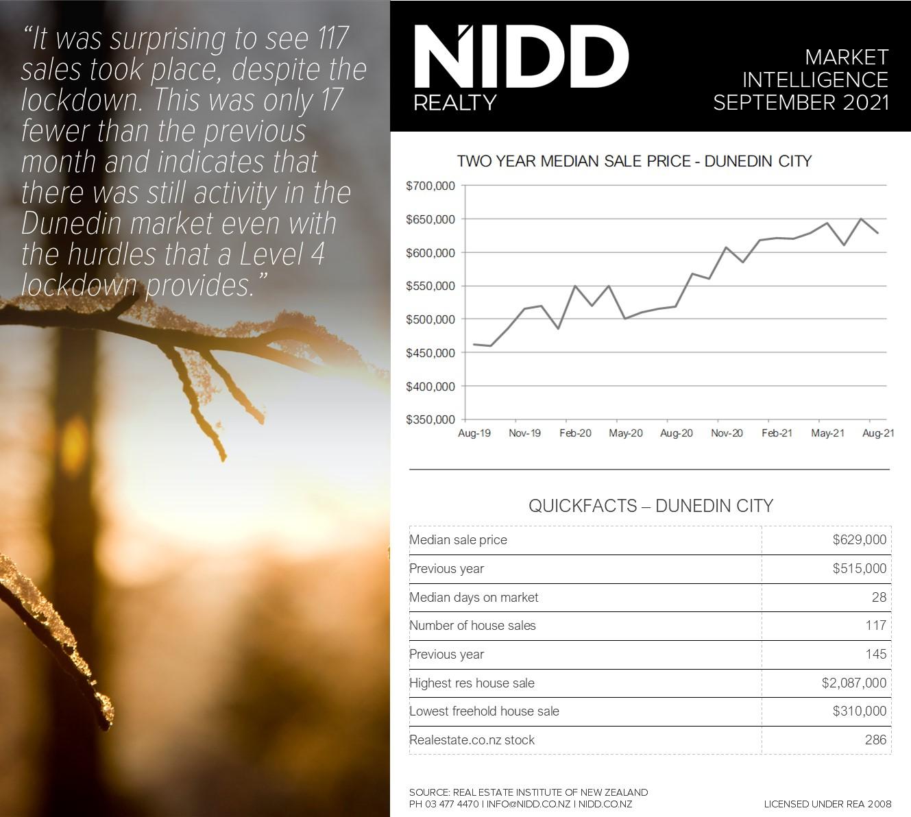 September 2021 Market Intelligence - Infographic