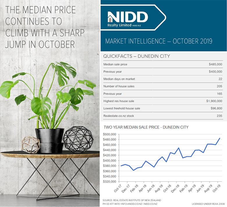 October 2019 Market Intelligence - Infographic Web 780px @ 96DPI