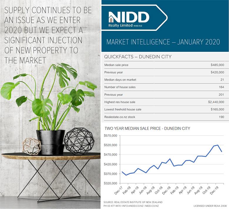 January 2020 Market Intelligence - Infographic Web 780px @ 96DPI