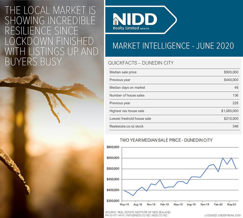 June 2020 Market Intelligence - Infographic Web 780px @ 96DPI