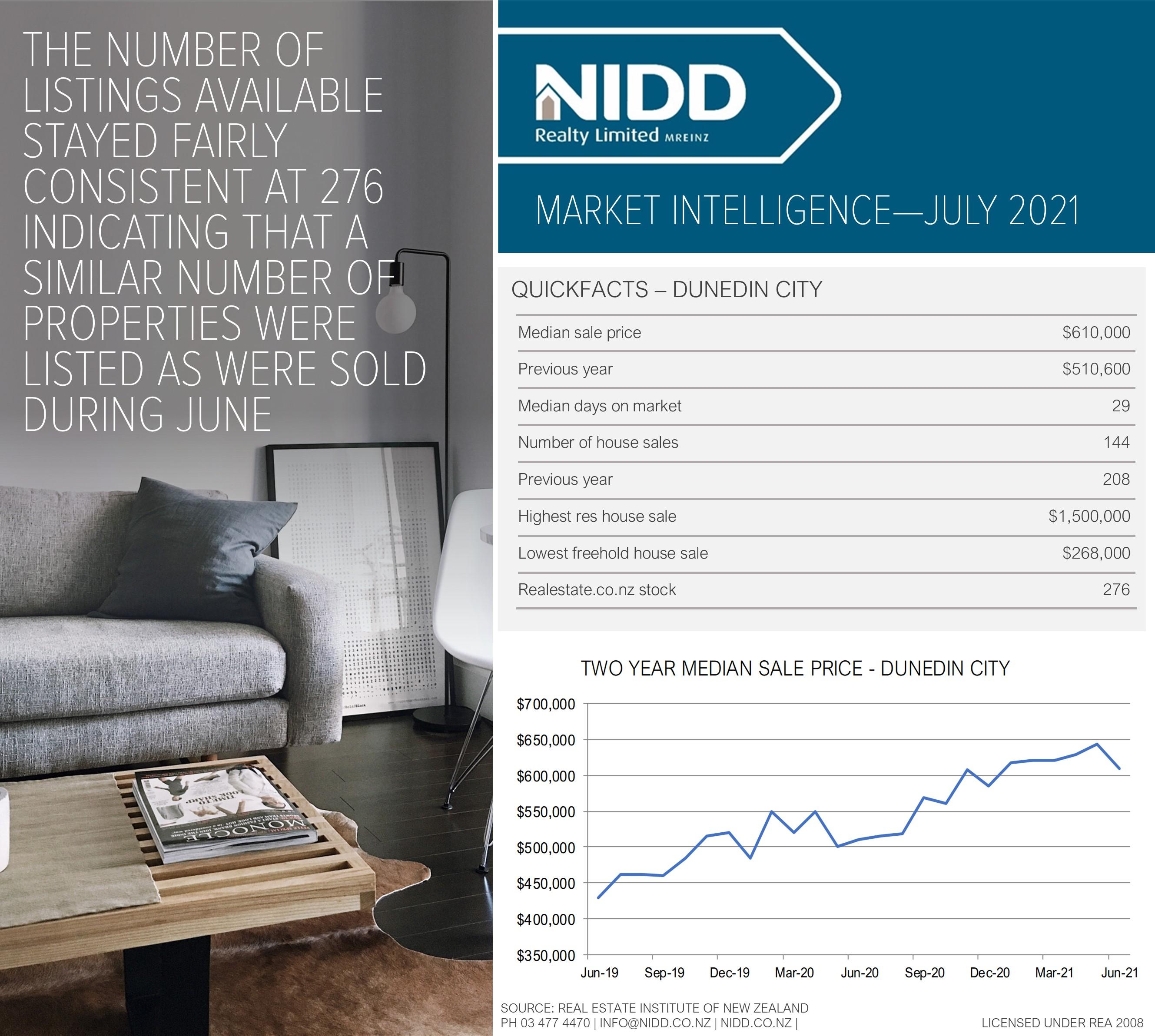 July 2021 Market Intelligence - Infographic