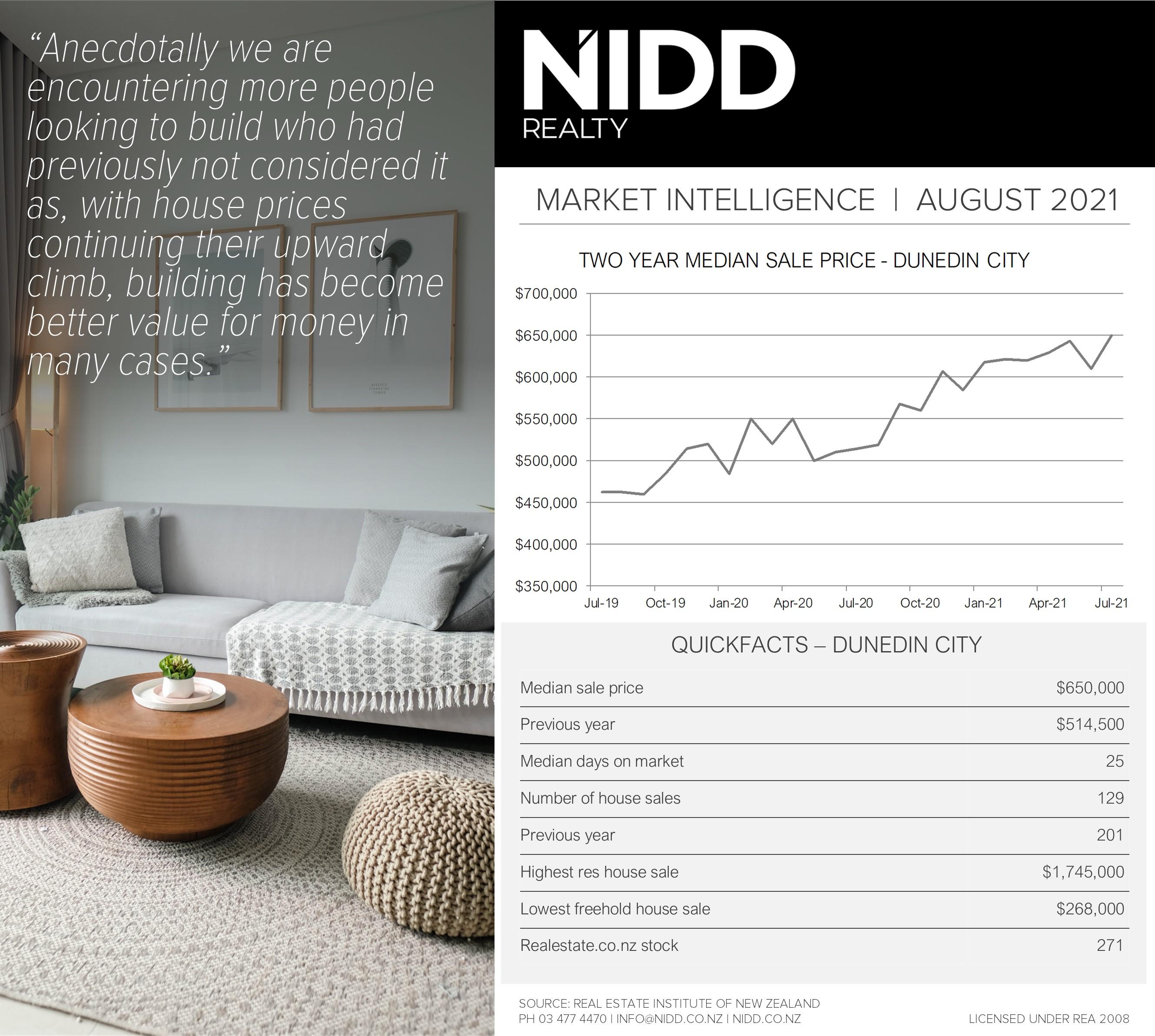 August 2021 Market Intelligence - Infographic